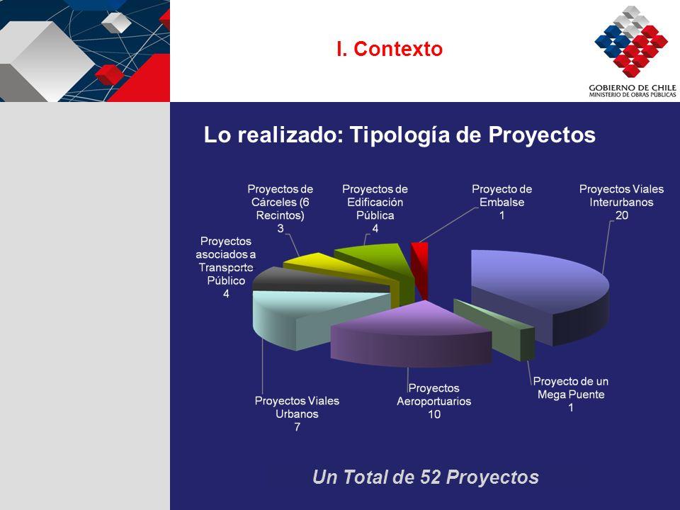 Lo realizado: Tipología de Proyectos