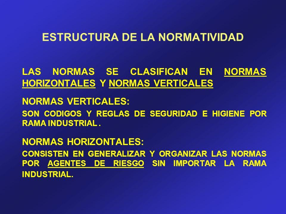 ESTRUCTURA DE LA NORMATIVIDAD