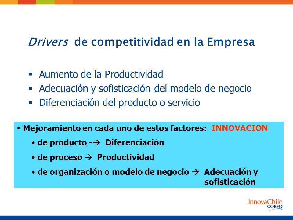 Drivers de competitividad en la Empresa