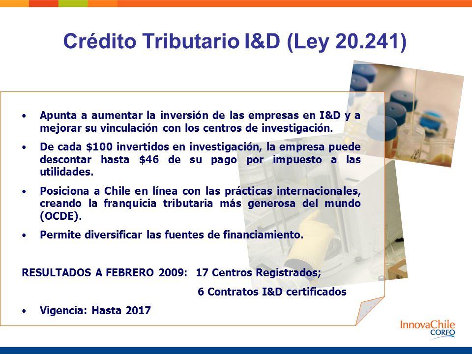 Crédito Tributario I&D (Ley 20.241)