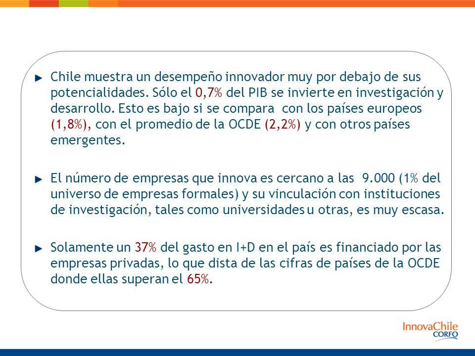 Chile muestra un desempeño innovador muy por debajo de sus potencialidades. Sólo el 0,7% del PIB se invierte en investigación y desarrollo. Esto es bajo si se compara con los países europeos (1,8%), con el promedio de la OCDE (2,2%) y con otros países emergentes.