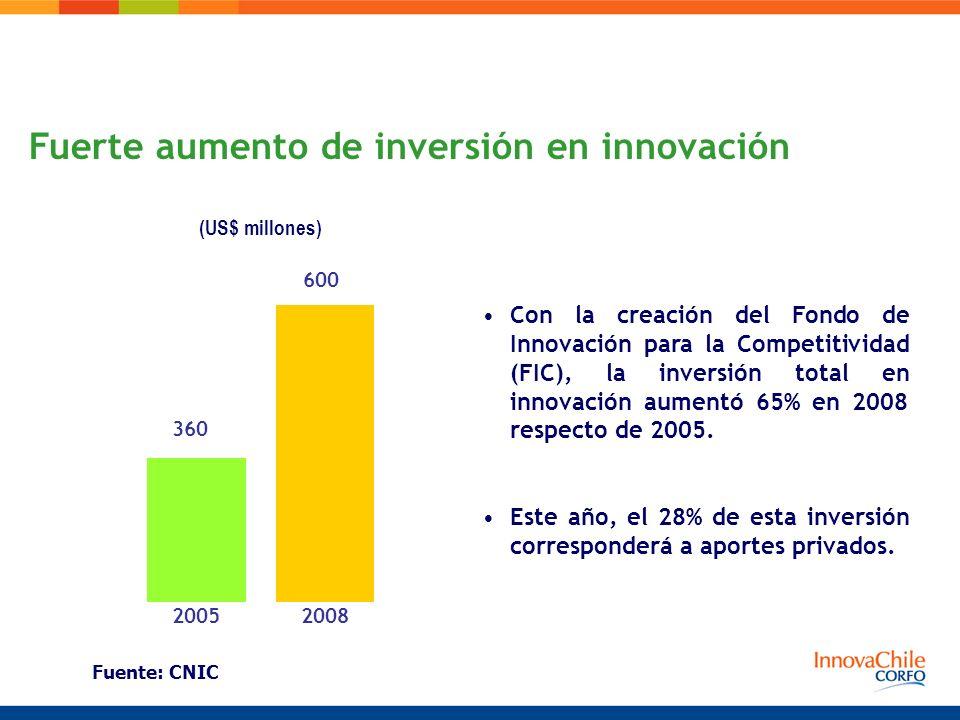 Fuerte aumento de inversión en innovación