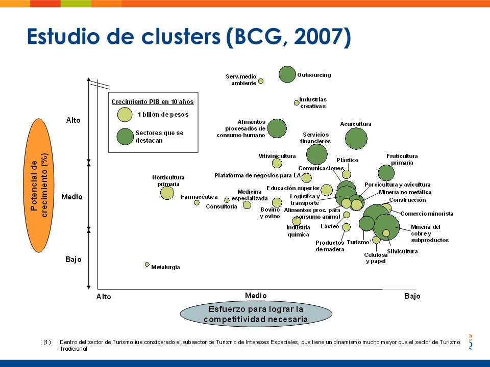 Estudio de clusters (BCG, 2007)