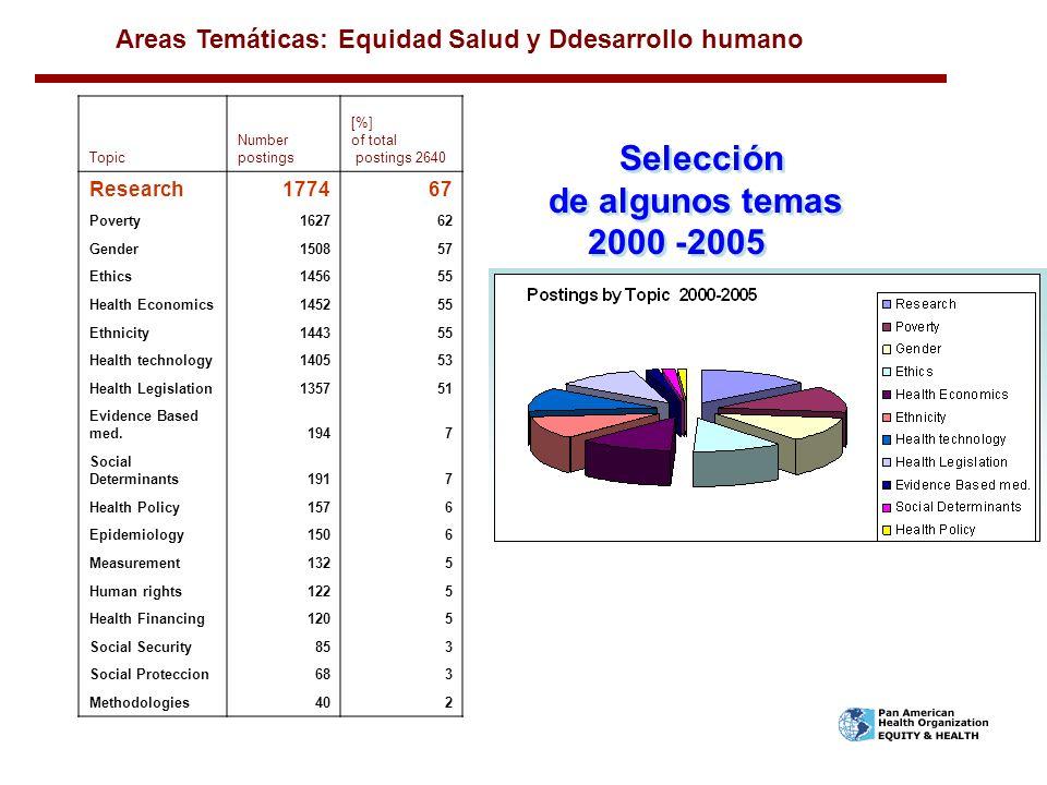 Selección de algunos temas 2000 -2005