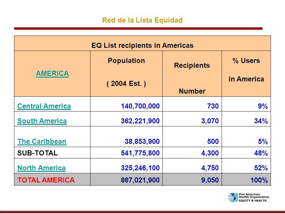 EQ List recipients in Americas