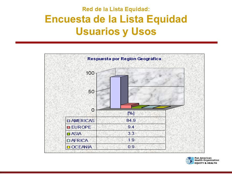 Red de la Lista Equidad: Encuesta de la Lista Equidad Usuarios y Usos