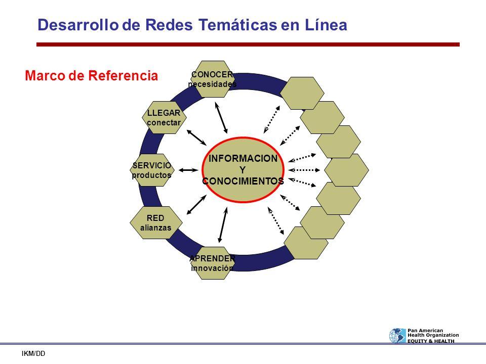 Desarrollo de Redes Temáticas en Línea