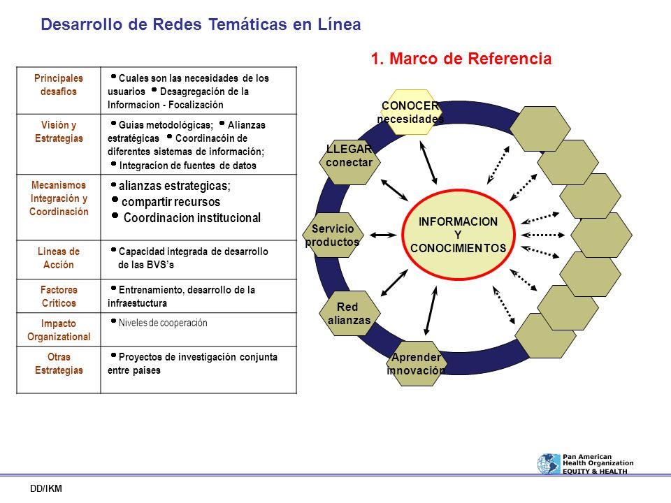 Mecanismos Integración y Coordinación Impacto Organizational