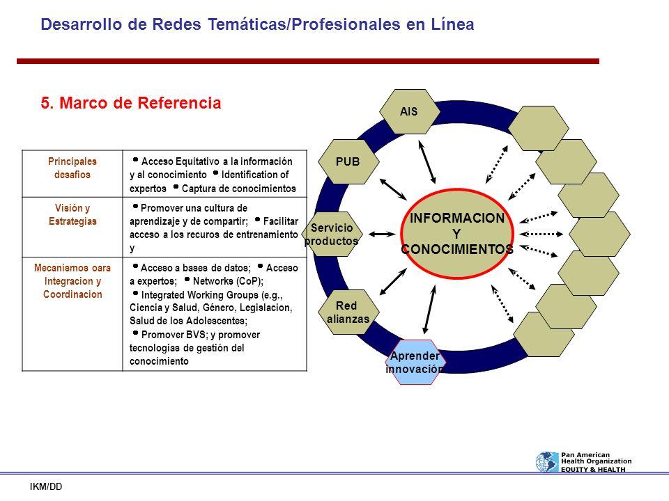 Desarrollo de Redes Temáticas/Profesionales en Línea