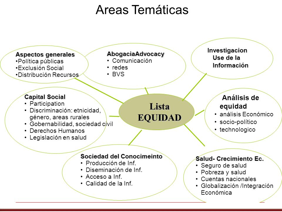 Areas Temáticas Lista EQUIDAD Análisis de equidad