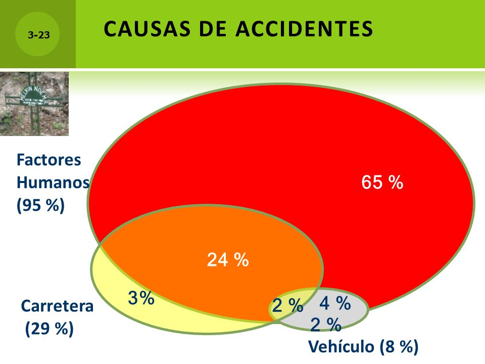 CAUSAS DE ACCIDENTES Factores Humanos (95 %) 65 % 24 % 3% 4 %