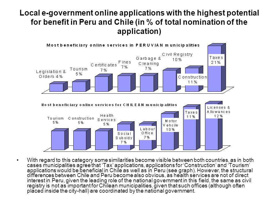 Local e-government online applications with the highest potential for benefit in Peru and Chile (in % of total nomination of the application)