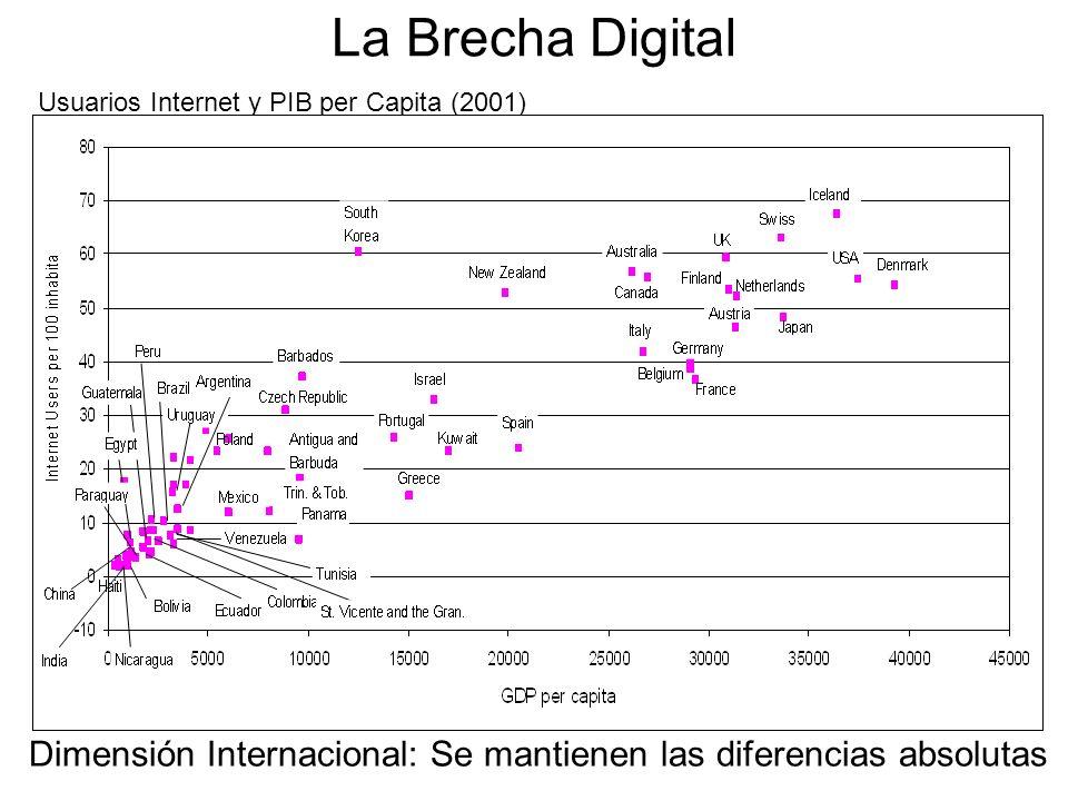 La Brecha Digital Usuarios Internet y PIB per Capita (2001) Dimensión Internacional: Se mantienen las diferencias absolutas.