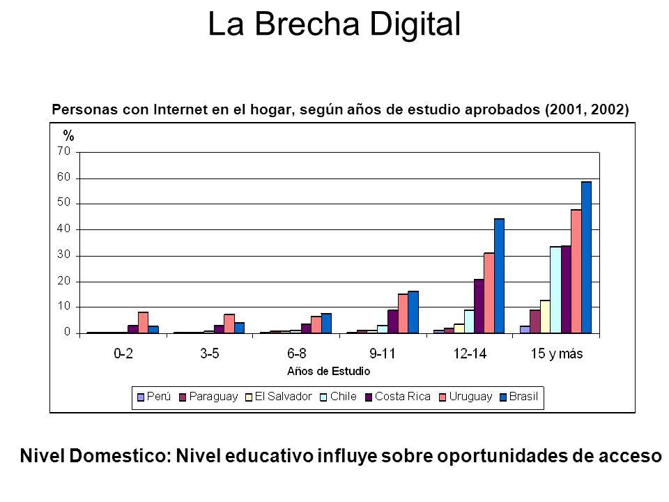Nivel Domestico: Nivel educativo influye sobre oportunidades de acceso