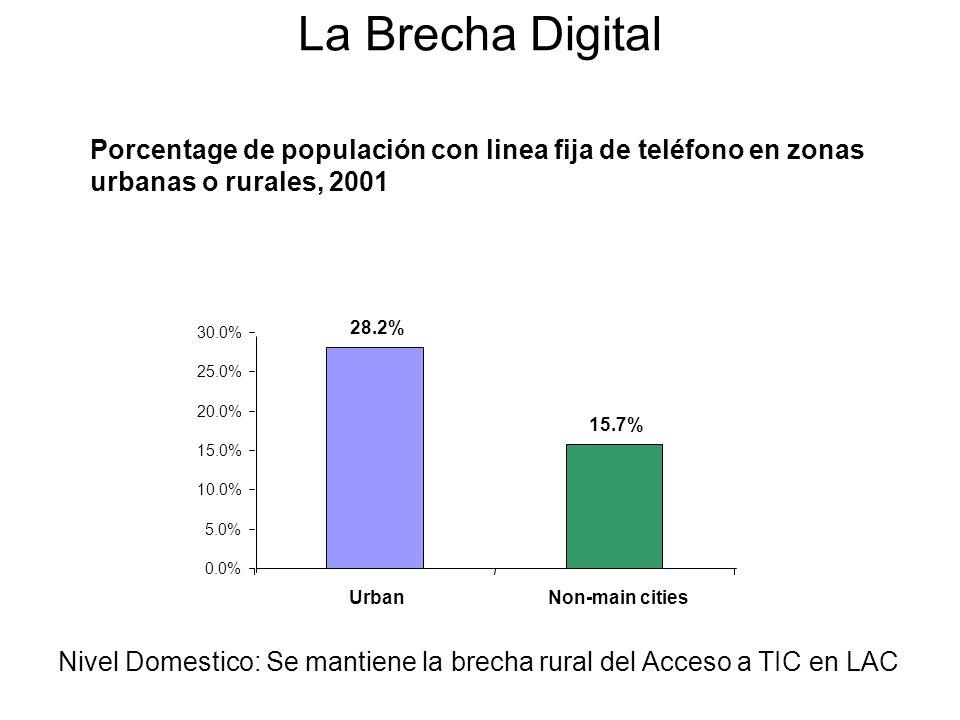 La Brecha DigitalPorcentage de populación con linea fija de teléfono en zonas urbanas o rurales, 2001.