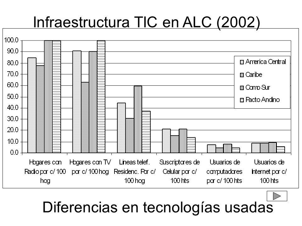 Infraestructura TIC en ALC (2002)