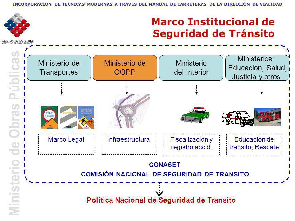 Marco Institucional de Seguridad de Tránsito