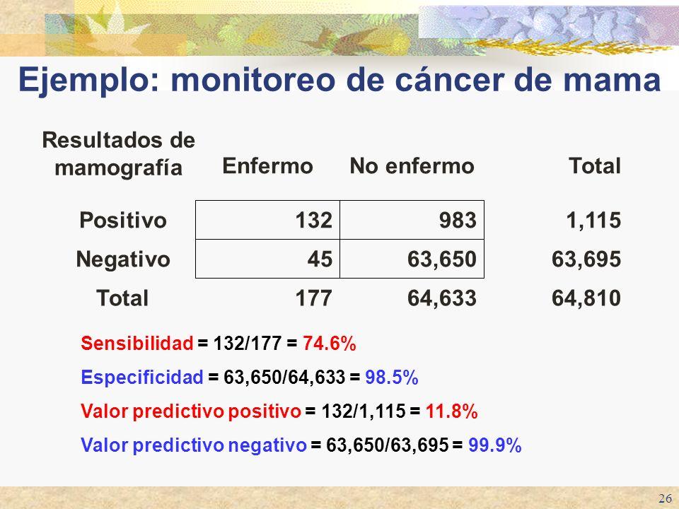 Ejemplo: monitoreo de cáncer de mama