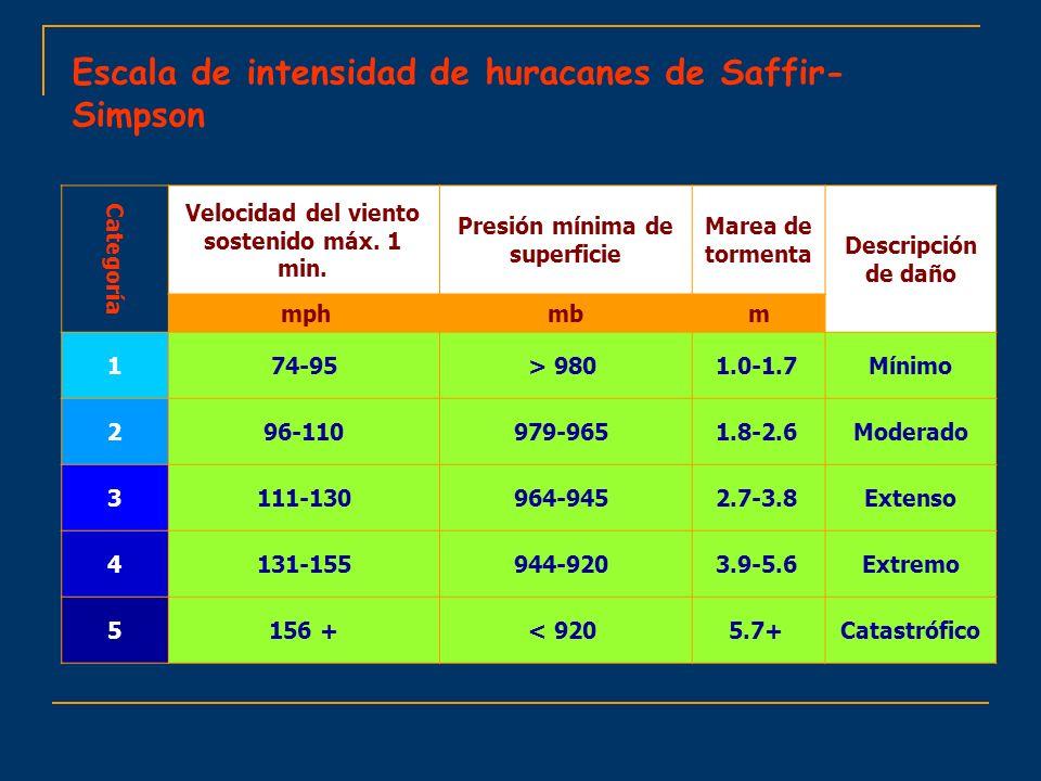 Escala de intensidad de huracanes de Saffir-Simpson