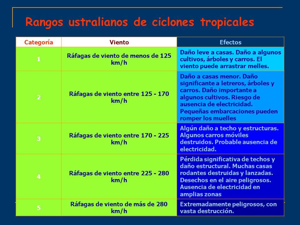 Rangos ustralianos de ciclones tropicales