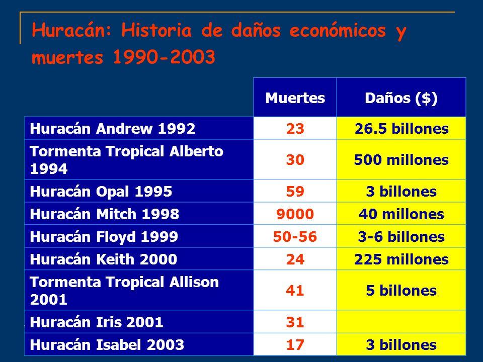 Huracán: Historia de daños económicos y muertes 1990-2003