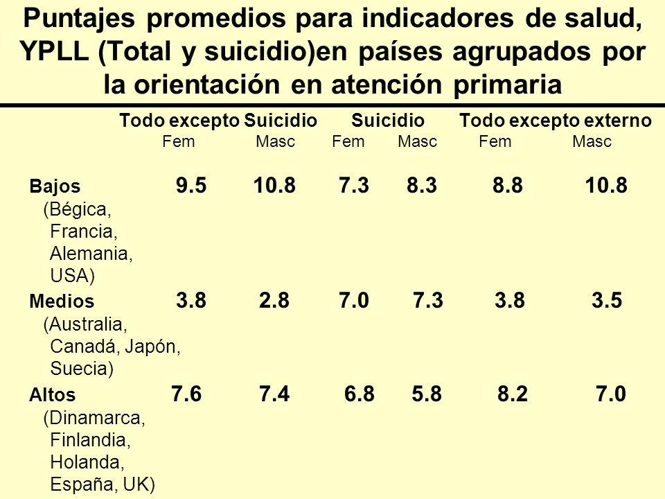 3/24/2017 Puntajes promedios para indicadores de salud, YPLL (Total y suicidio)en países agrupados por la orientación en atención primaria.