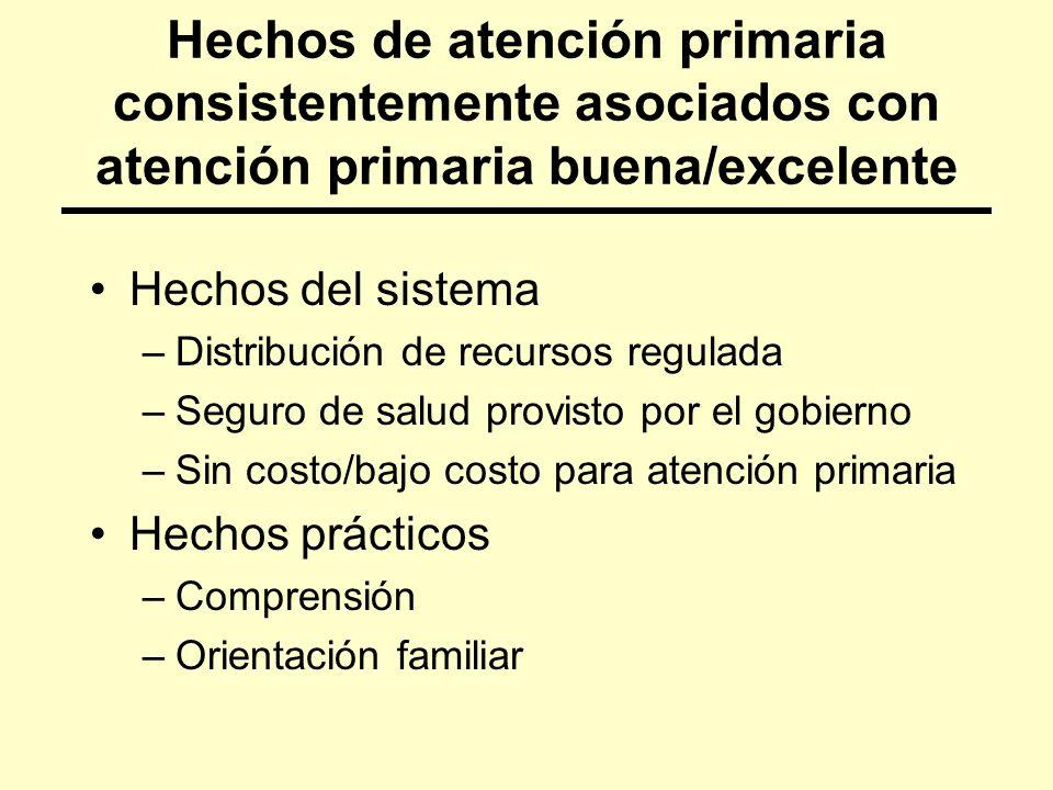 3/24/2017 Hechos de atención primaria consistentemente asociados con atención primaria buena/excelente.