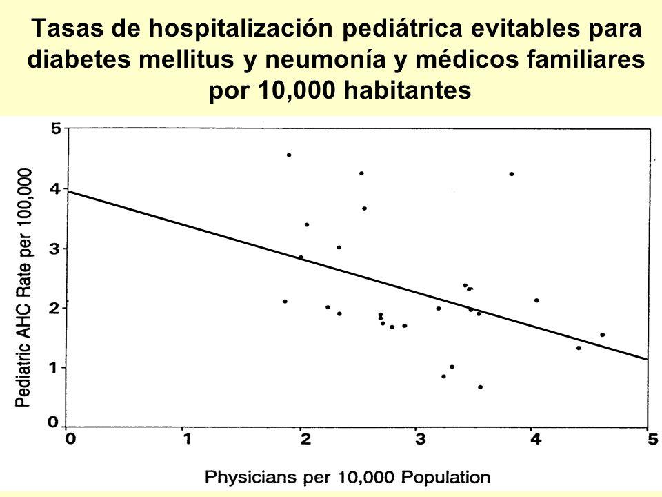 Tasas de hospitalización pediátrica evitables para diabetes mellitus y neumonía y médicos familiares por 10,000 habitantes