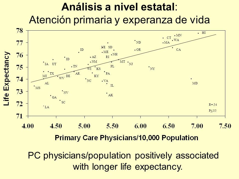 Análisis a nivel estatal: Atención primaria y experanza de vida