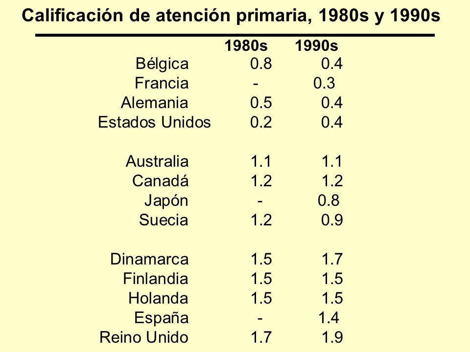 Calificación de atención primaria, 1980s y 1990s
