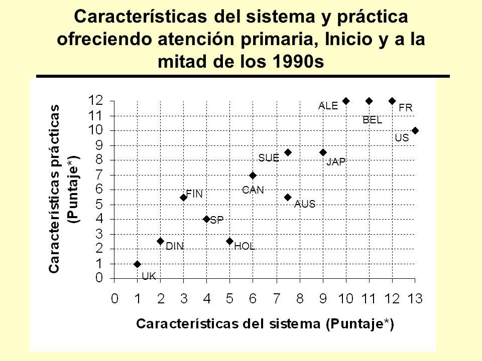 3/24/2017 Características del sistema y práctica ofreciendo atención primaria, Inicio y a la mitad de los 1990s.