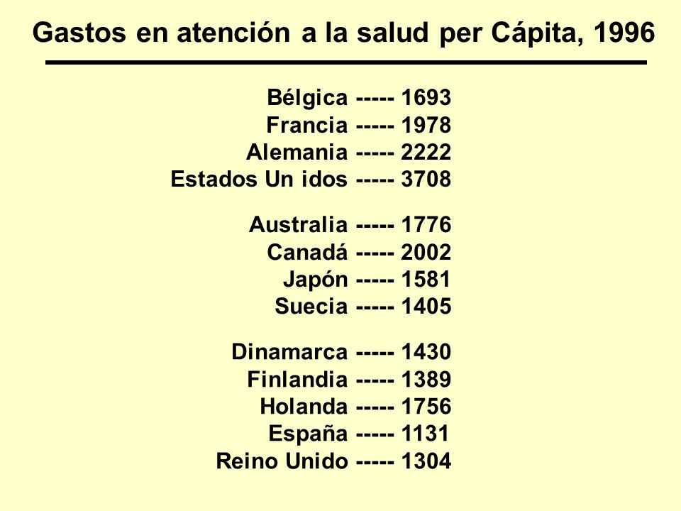 Gastos en atención a la salud per Cápita, 1996