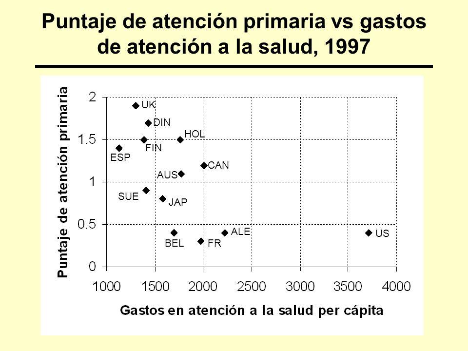 Puntaje de atención primaria vs gastos de atención a la salud, 1997