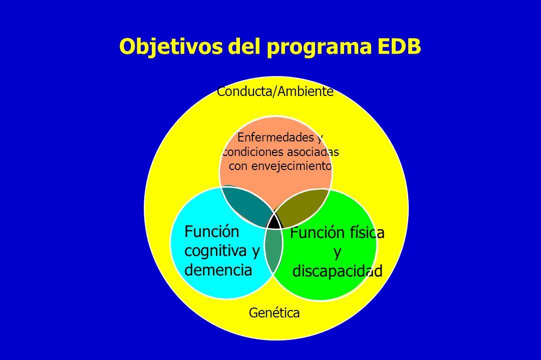 Objetivos del programa EDB