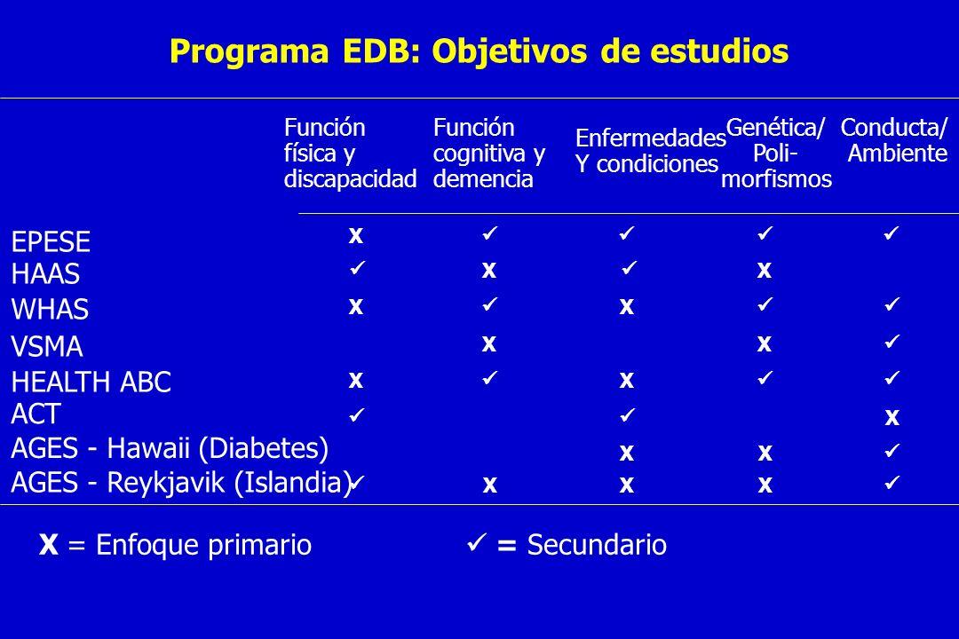 Programa EDB: Objetivos de estudios