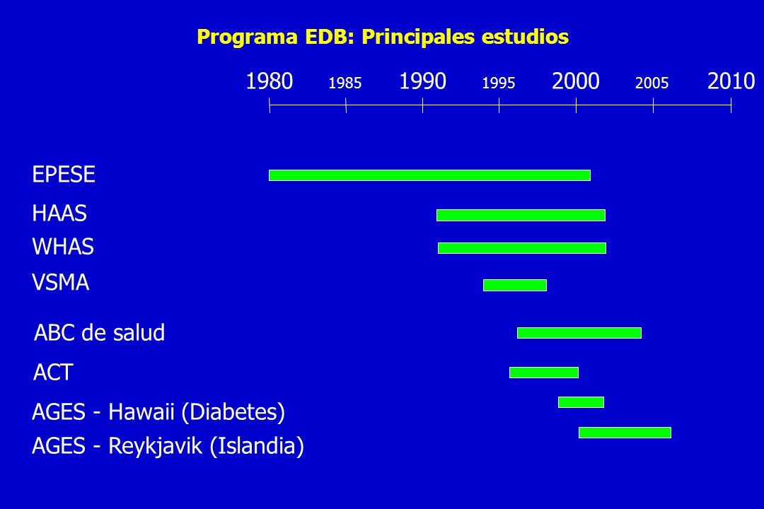 Programa EDB: Principales estudios