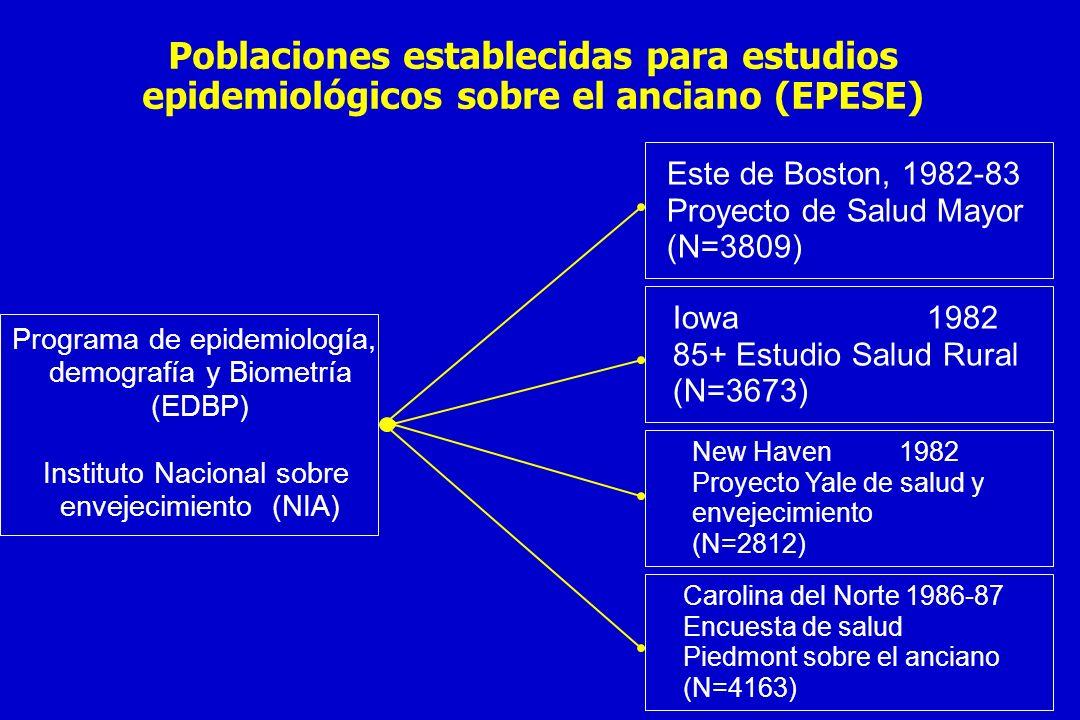Poblaciones establecidas para estudios epidemiológicos sobre el anciano (EPESE)