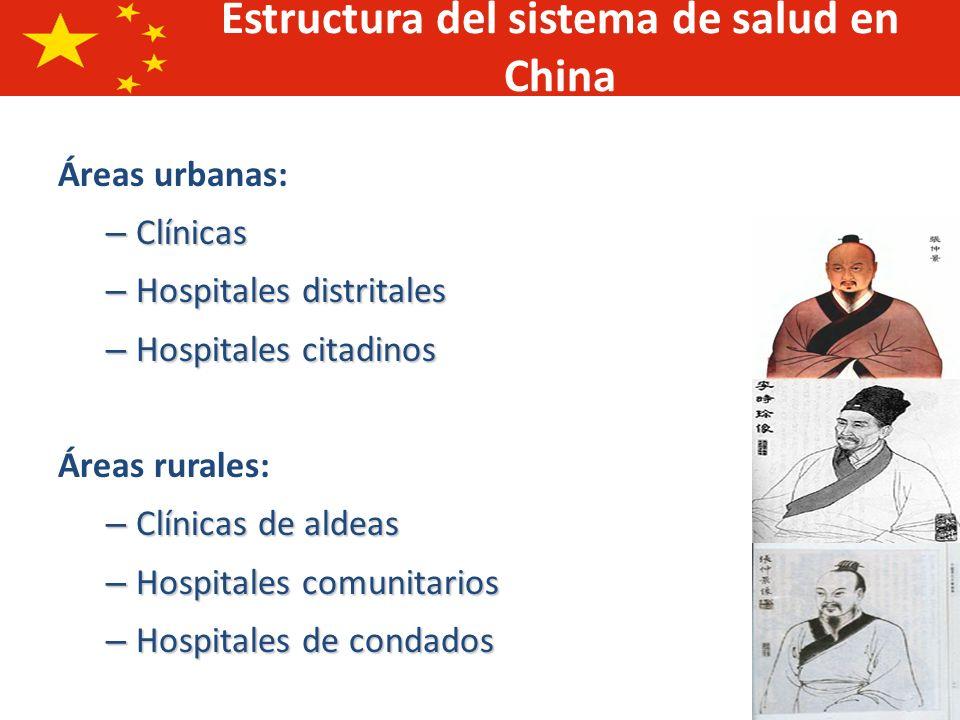 Estructura del sistema de salud en China
