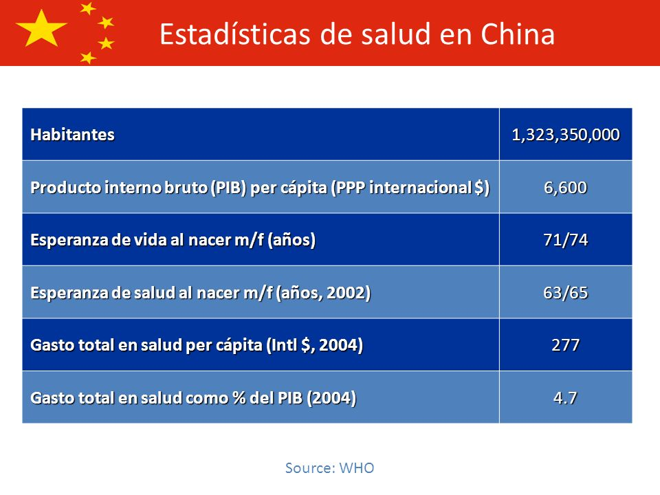 Estadísticas de salud en China