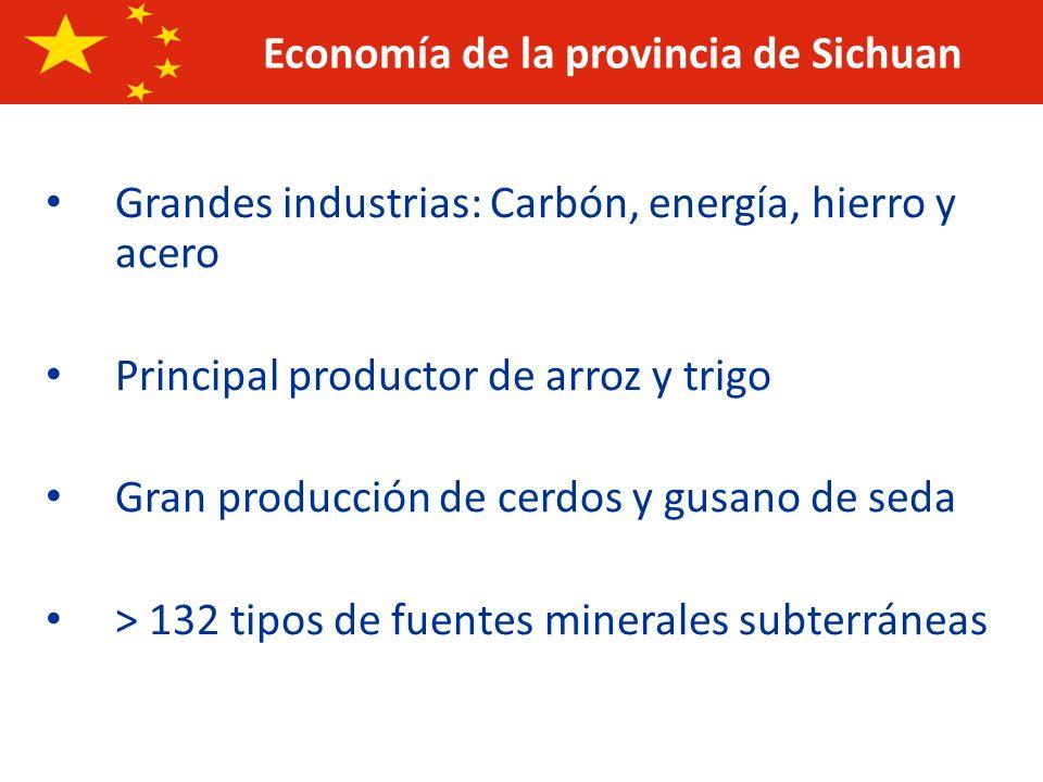 Economía de la provincia de Sichuan