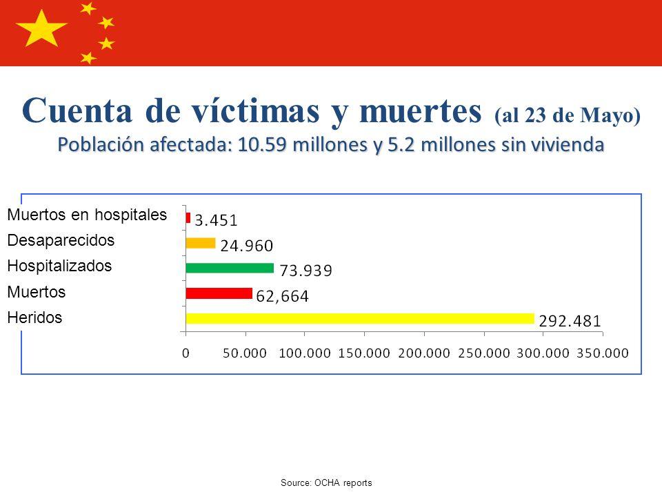 Cuenta de víctimas y muertes (al 23 de Mayo) Población afectada: 10