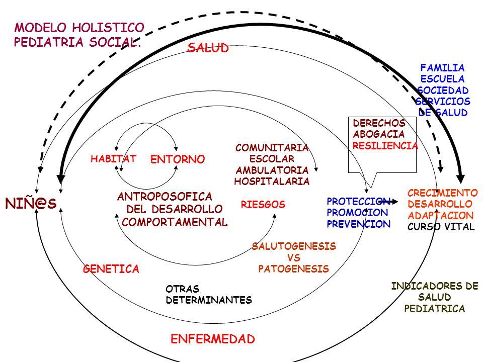 INDICADORES DE SALUD PEDIATRICA