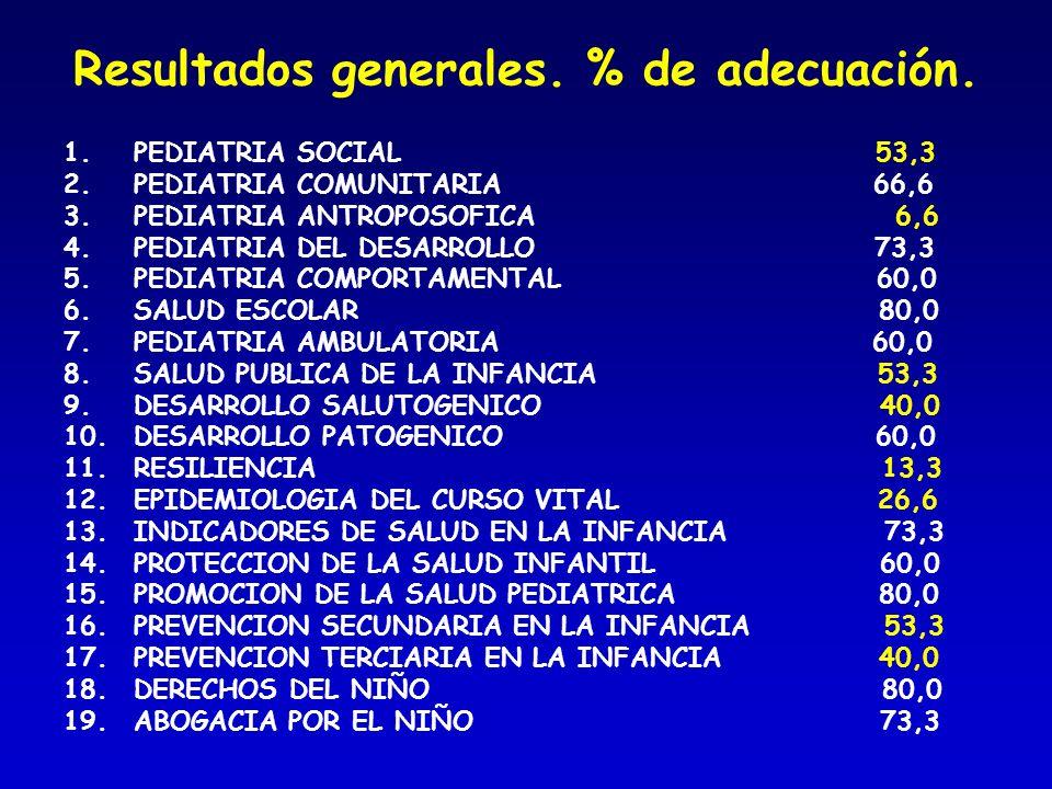 Resultados generales. % de adecuación.