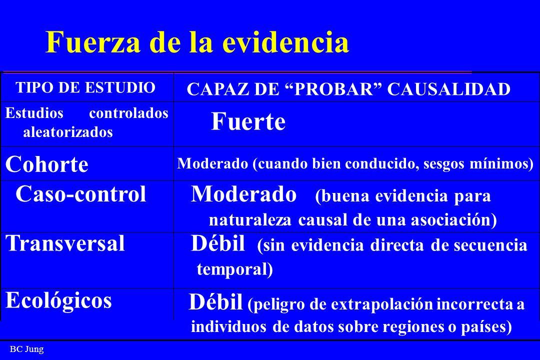 Fuerza de la evidencia Fuerte Cohorte Caso-control