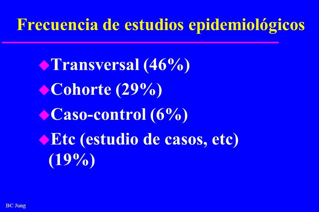 Frecuencia de estudios epidemiológicos