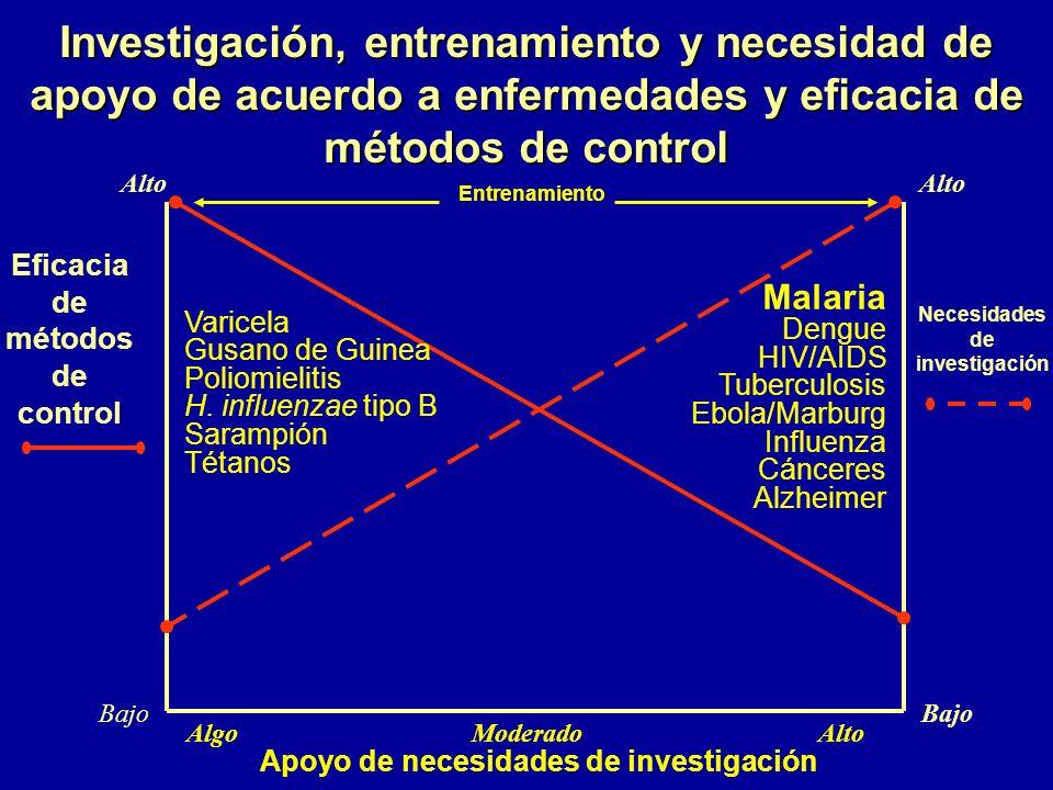 Investigación, entrenamiento y necesidad de apoyo de acuerdo a enfermedades y eficacia de métodos de control