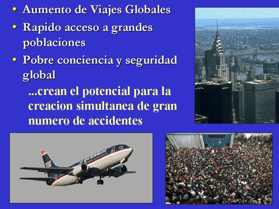 Aumento de Viajes Globales