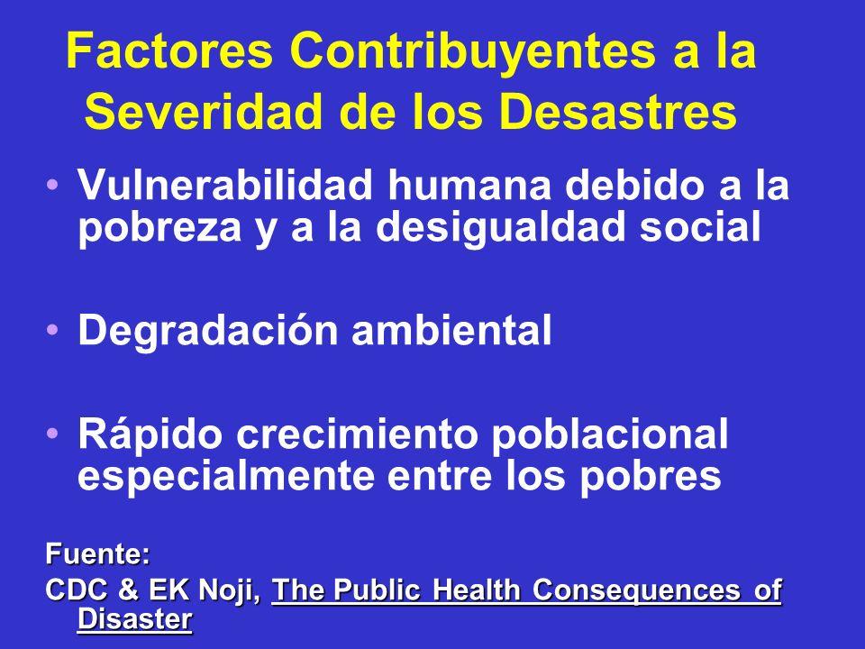 Factores Contribuyentes a la Severidad de los Desastres