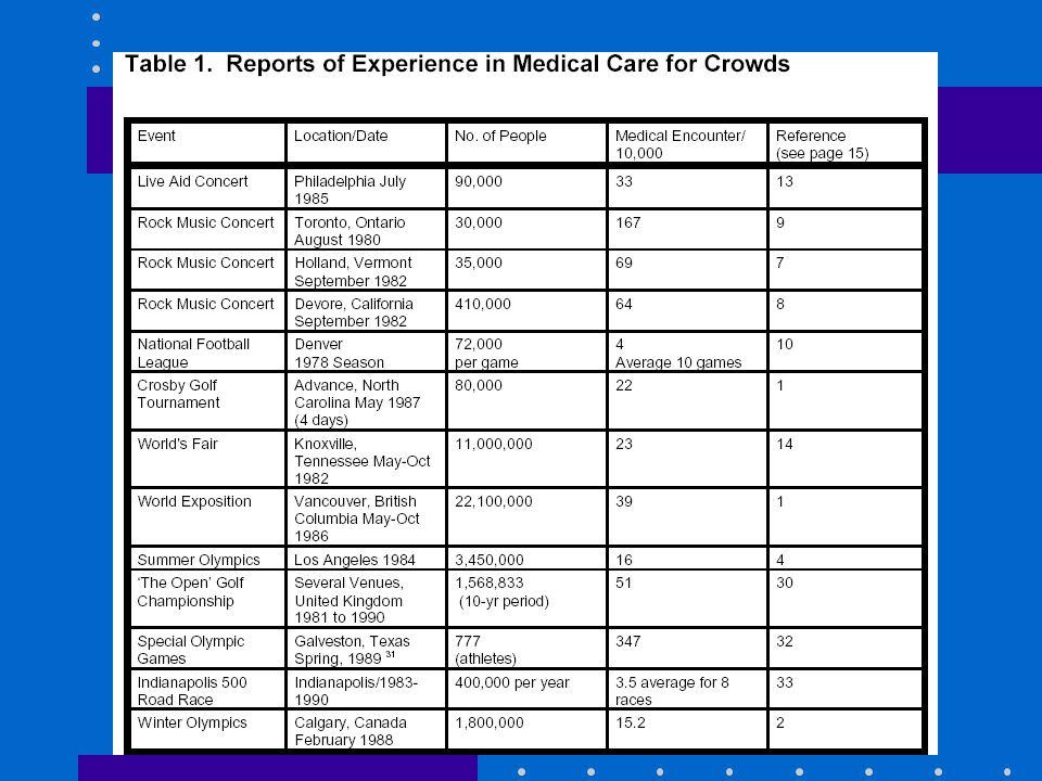 Extraído de Provisión de Atención Médica para Masas, 1996