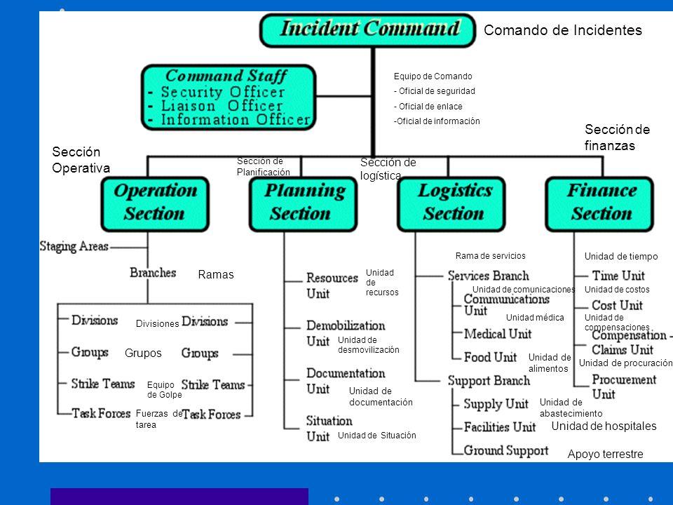 Comando de Incidentes Sección de finanzas Sección Operativa